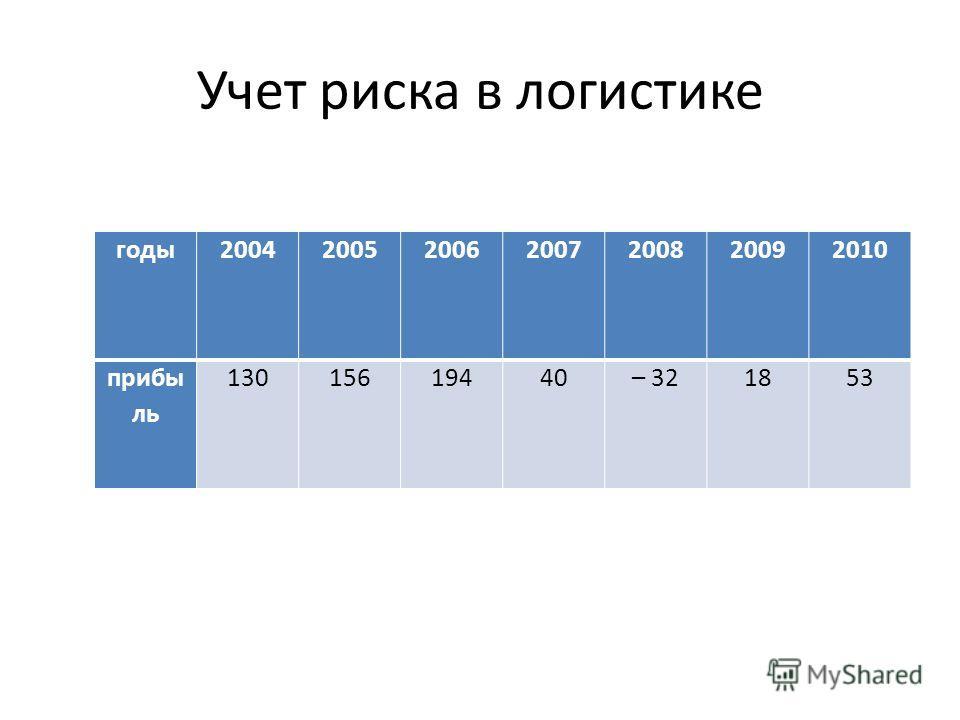Учет риска в логистике годы2004200520062007200820092010 прибы ль 13015619440– 321853
