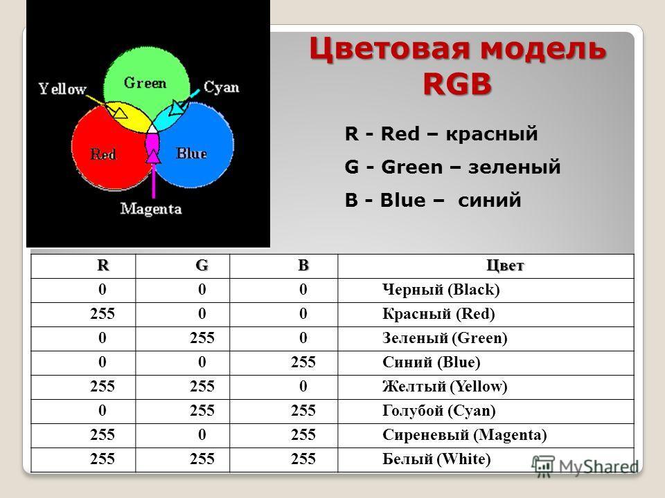 Цветовая модель RGB R - Red – красный G - Green – зеленый B - Blue – синийRGBЦвет 000Черный (Black) 25500Красный (Red) 02550Зеленый (Green) 00255Синий (Blue) 255 0Желтый (Yellow) 0255 Голубой (Cyan) 2550 Сиреневый (Magenta) 255 Белый (White)