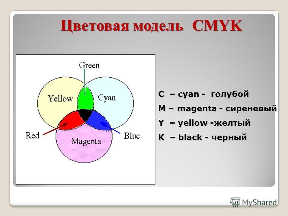 Цветовая модель CMYK C – cyan - голубой M – magenta - сиреневый Y – yellow -желтый K – black - черный