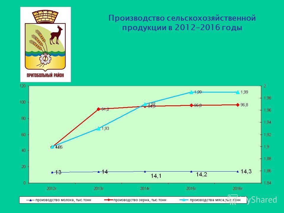 Производство сельскохозяйственной продукции в 2012-2016 годы