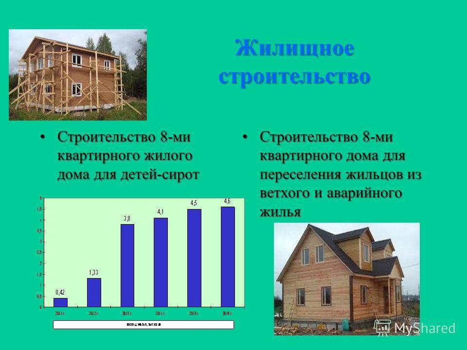 Жилищное строительство Строительство 8-ми квартирного жилого дома для детей-сиротСтроительство 8-ми квартирного жилого дома для детей-сирот Строительство 8-ми квартирного дома для переселения жильцов из ветхого и аварийного жильяСтроительство 8-ми кв