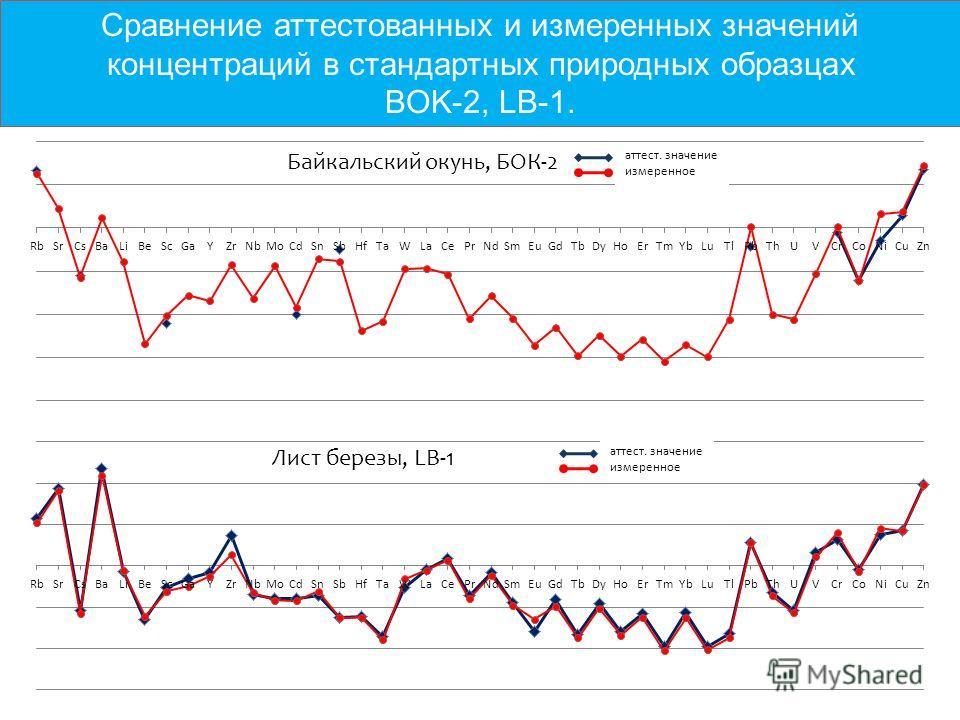12 Сравнение аттестованных и измеренных значений концентраций в стандартных природных образцах BOK-2, LB-1. Байкальский окунь, БОК-2 аттест. значение измеренное Лист березы, LB-1 аттест. значение измеренное