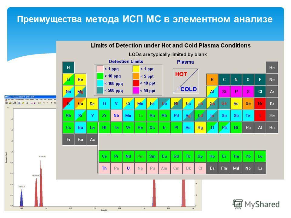 2 Преимущества метода ИСП МС в элементном анализе