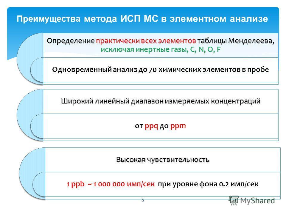 3 Определение практически всех элементов таблицы Менделеева, исключая инертные газы, C, N, O, F Одновременный анализ до 70 химических элементов в пробе Высокая чувствительность 1 ppb ~ 1 000 000 имп/сек при уровне фона 0.2 имп/сек Широкий линейный ди