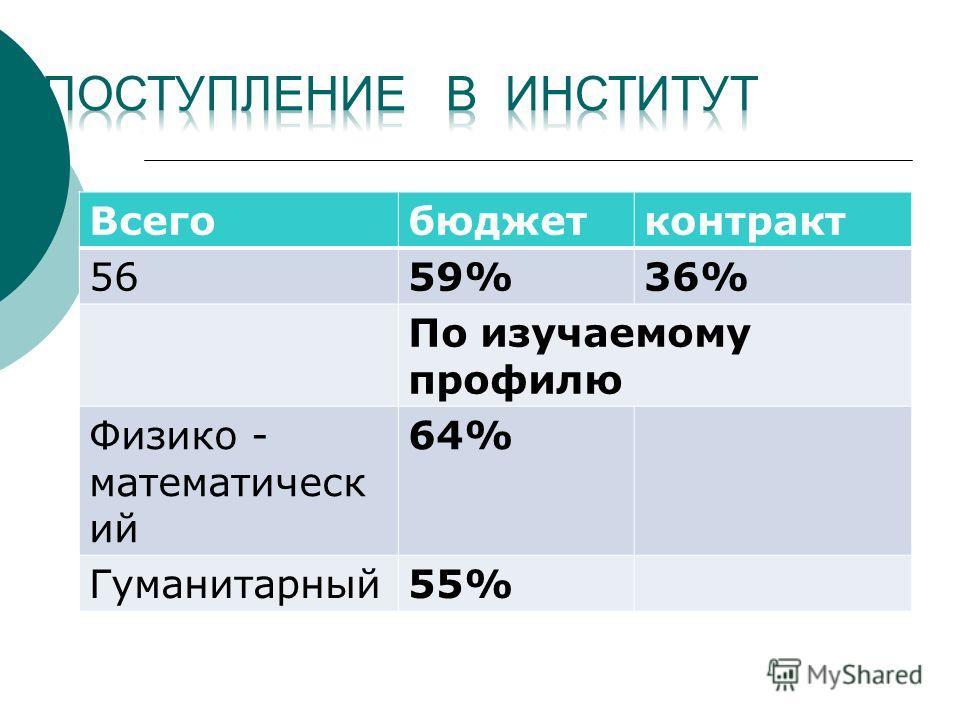 Всегобюджетконтракт 5659%36%36% По изучаемому профилю Физико - математическ ий 64% Гуманитарный55%