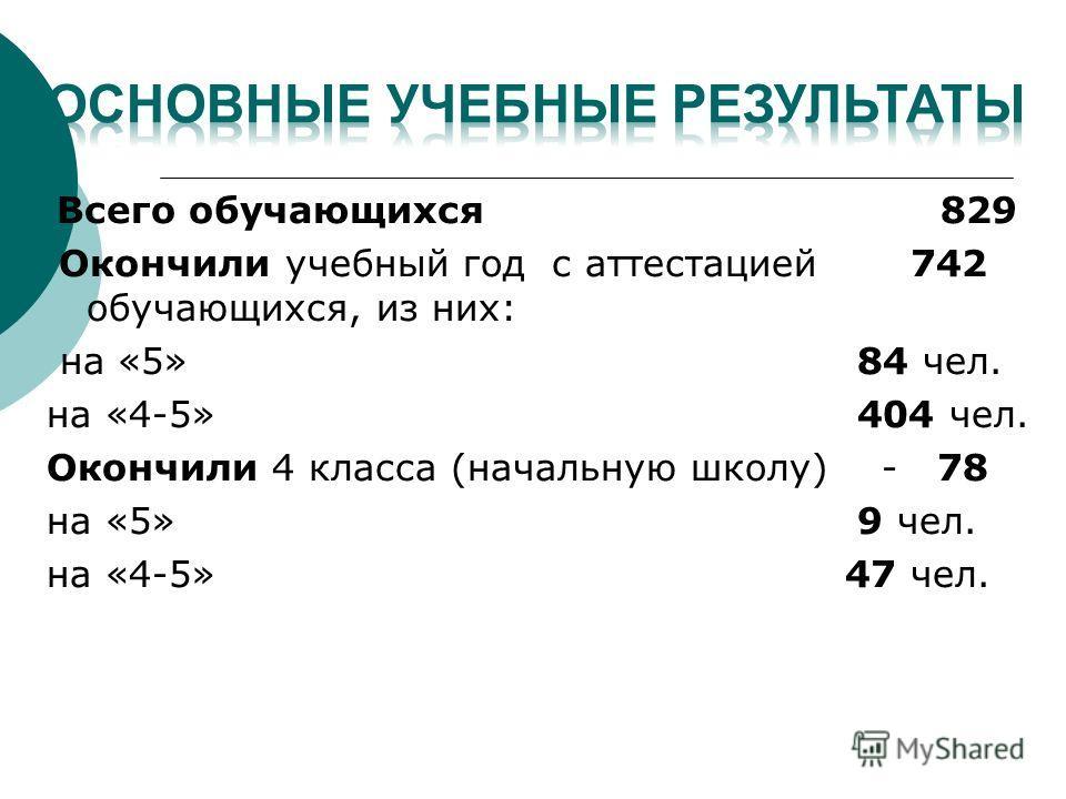 Всего обучающихся 829 Окончили учебный год с аттестацией 742 обучающихся, из них: на «5» 84 чел. на «4-5» 404 чел. Окончили 4 класса (начальную школу) - 78 на «5» 9 чел. на «4-5» 47 чел.