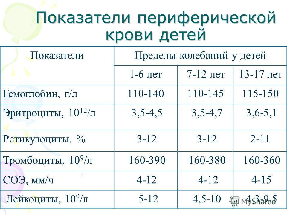 Показатели периферической крови детей ПоказателиПределы колебаний у детей 1-6 лет7-12 лет13-17 лет Гемоглобин, г/л110-140110-145115-150 Эритроциты, 10 12 /л 3,5-4,5 3,5-4,7 3,6-5,1 Ретикулоциты, % 3-12 2-11 Тромбоциты, 10 9 /л 160-390 160-380 160-360