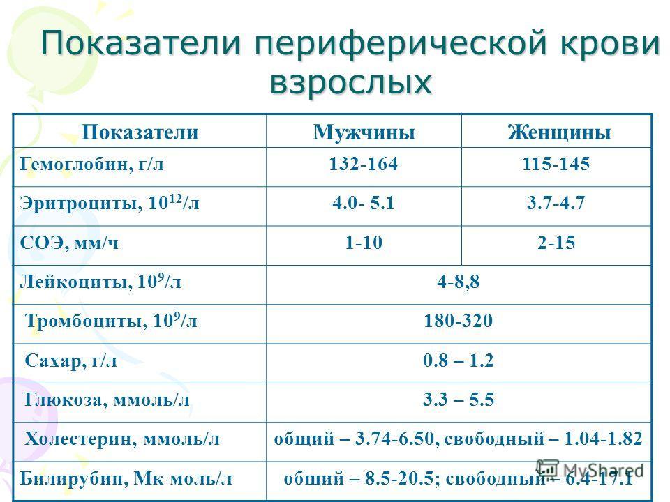 Показатели периферической крови взрослых ПоказателиМужчины Женщины Гемоглобин, г/л132-164115-145 Эритроциты, 10 12 /л4.0- 5.13.7-4.7 СОЭ, мм/ч1-102-15 Лейкоциты, 10 9 /л4-8,8 Тромбоциты, 10 9 /л180-320 Сахар, г/л0.8 – 1.2 Глюкоза, ммоль/л3.3 – 5.5 Хо