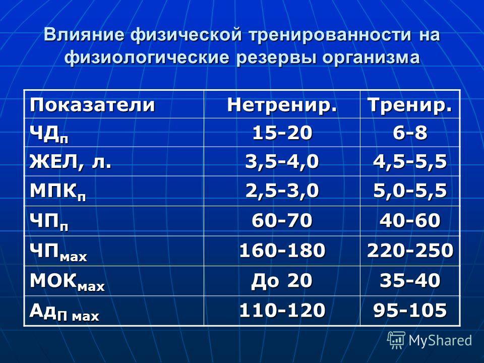 Влияние физической тренированности на физиологические резервы организма ПоказателиНетренир.Тренир. ЧД п 15-206-8 ЖЕЛ, л. 3,5-4,04,5-5,5 МПК п 2,5-3,05,0-5,5 ЧП п 60-7040-60 ЧП мах 160-180220-250 МОК мах До 20 35-40 Ад П мах 110-12095-105