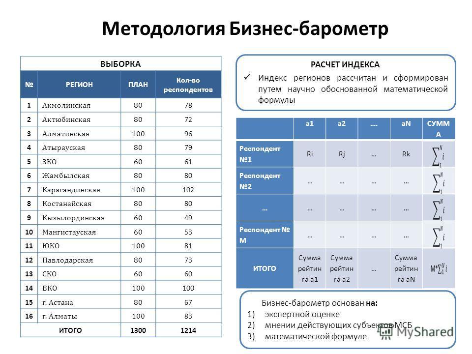Методология Бизнес-барометр РАСЧЕТ ИНДЕКСА Индекс регионов рассчитан и сформирован путем научно обоснованной математической формулы а1а2….aN СУММ А Респондент1 RiRj…Rk Респондент2 ………… …………… Респондент M ………… ИТОГО Сумма рейтин га а1 Сумма рейтин га
