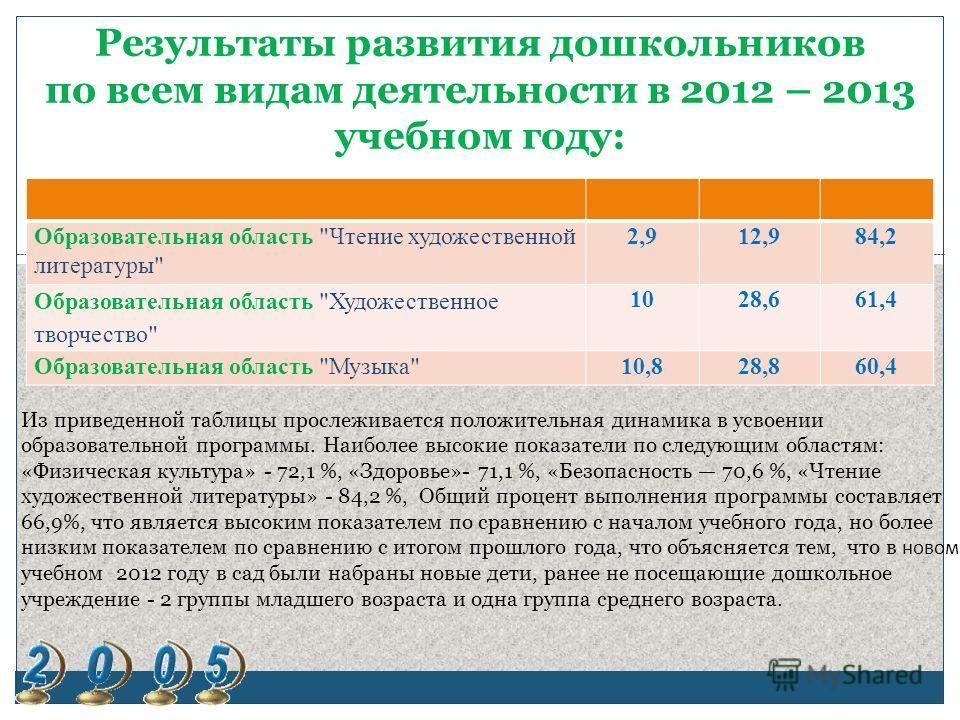 Результаты развития дошкольников по всем видам деятельности в 2012 – 2013 учебном году: Образовательная область