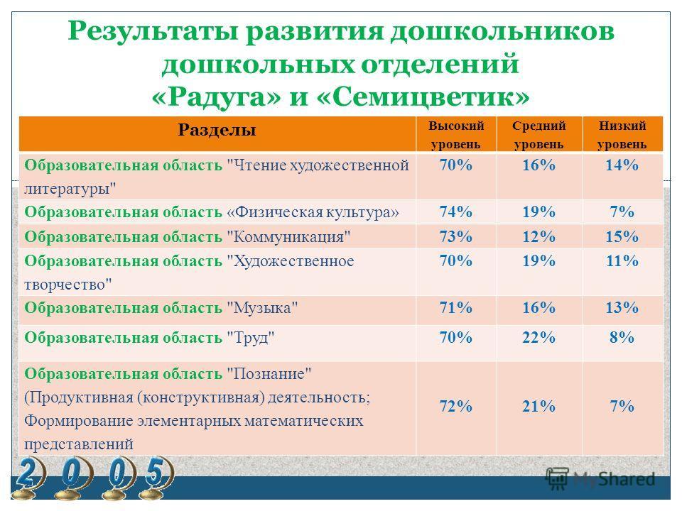 Результаты развития дошкольников дошкольных отделений «Радуга» и «Семицветик» Разделы Высокий уровень Средний уровень Низкий уровень Образовательная область