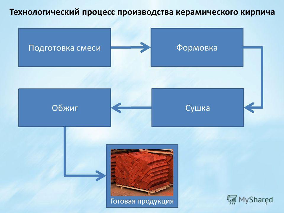 3 Технологический процесс производства керамического кирпича Подготовка смеси Формовка Сушка Обжиг Готовая продукция
