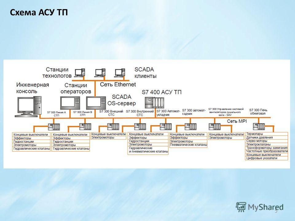 5 Схема АСУ ТП