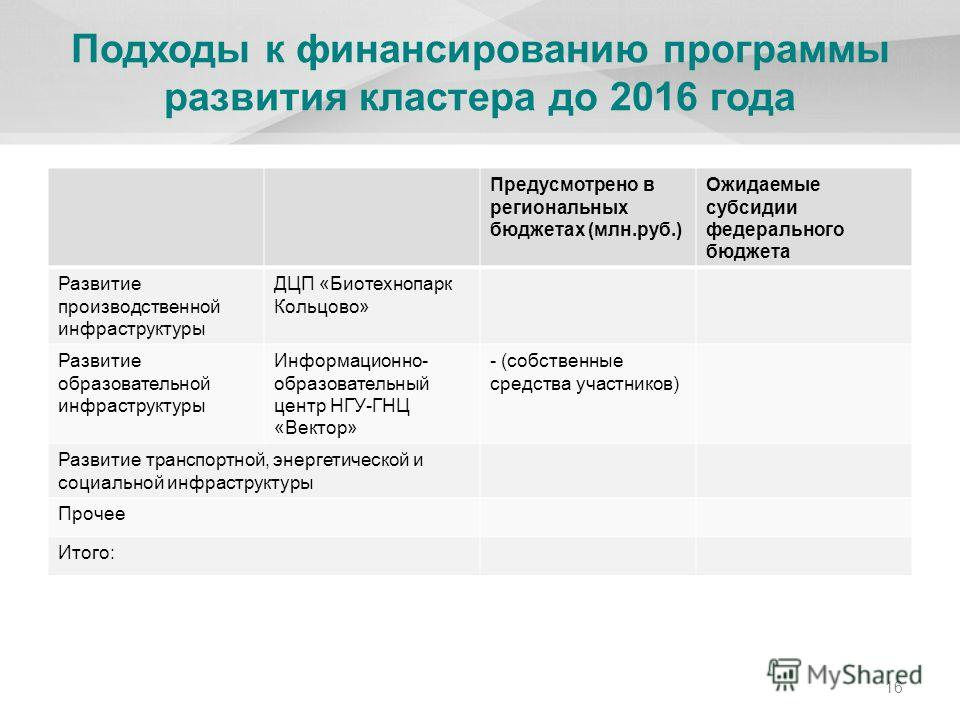 Подходы к финансированию программы развития кластера до 2016 года Предусмотрено в региональных бюджетах (млн.руб.) Ожидаемые субсидии федерального бюджета Развитие производственной инфраструктуры ДЦП «Биотехнопарк Кольцово» Развитие образовательной и