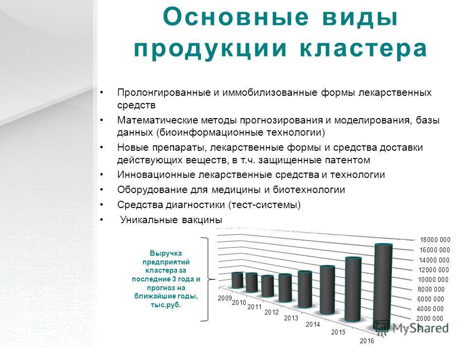 Основные виды продукции кластера Выручка предприятий кластера за последние 3 года и прогноз на ближайшие годы, тыс.руб. Пролонгированные и иммобилизованные формы лекарственных средств Математические методы прогнозирования и моделирования, базы данных