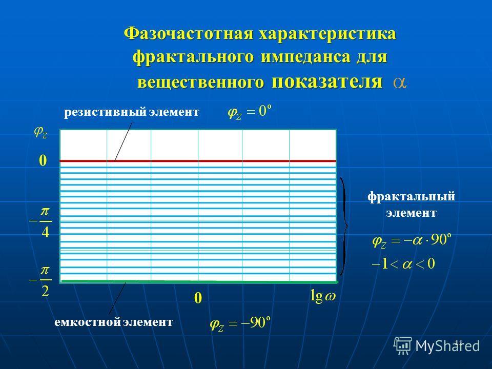 11 Фазочастотная характеристика фрактального импеданса для вещественного показателя емкостной элемент резистивный элемент фрактальный элемент 0 0