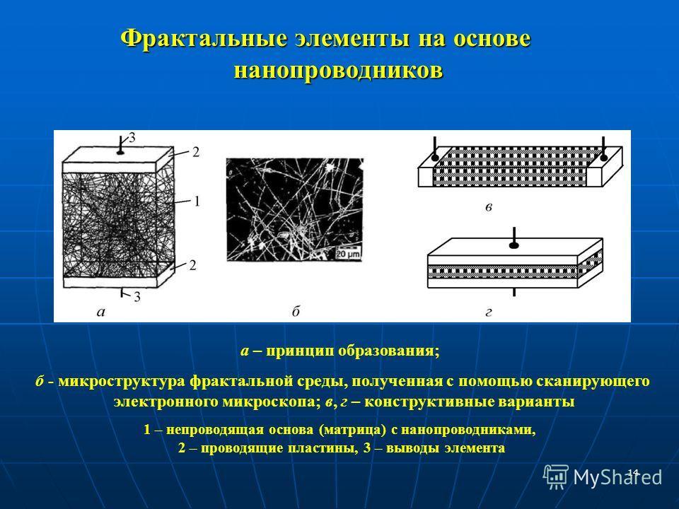 14 а – принцип образования; б - микроструктура фрактальной среды, полученная с помощью сканирующего электронного микроскопа; в, г – конструктивные варианты 1 – непроводящая основа (матрица) с нанопроводниками, 2 – проводящие пластины, 3 – выводы элем