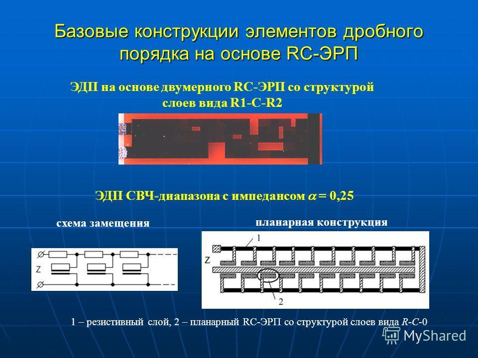 Базовые конструкции элементов дробного порядка на основе RC-ЭРП ЭДП на основе двумерного RC-ЭРП со структурой слоев вида R1-C-R2 ЭДП СВЧ-диапазона с импедансом = 0,25 1 – резистивный слой, 2 – планарный RC-ЭРП со структурой слоев вида R-C-0 схема зам