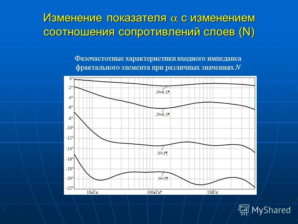 Изменение показателя с изменением соотношения сопротивлений слоев (N) Фазочастотные характеристики входного импеданса фрактального элемента при различных значениях N