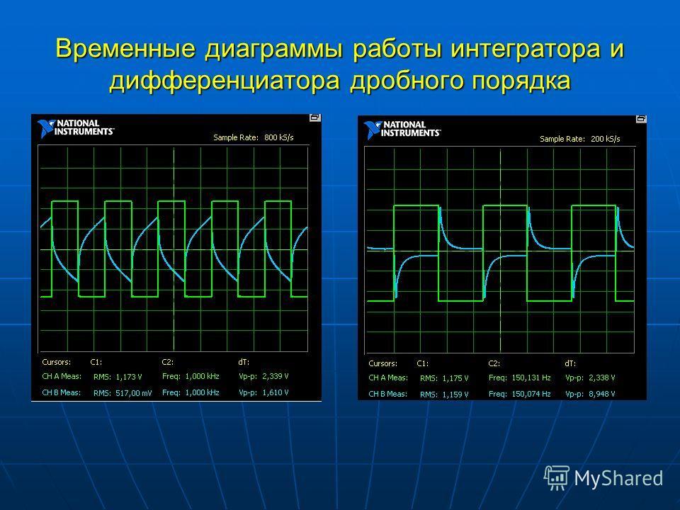 Временные диаграммы работы интегратора и дифференциатора дробного порядка