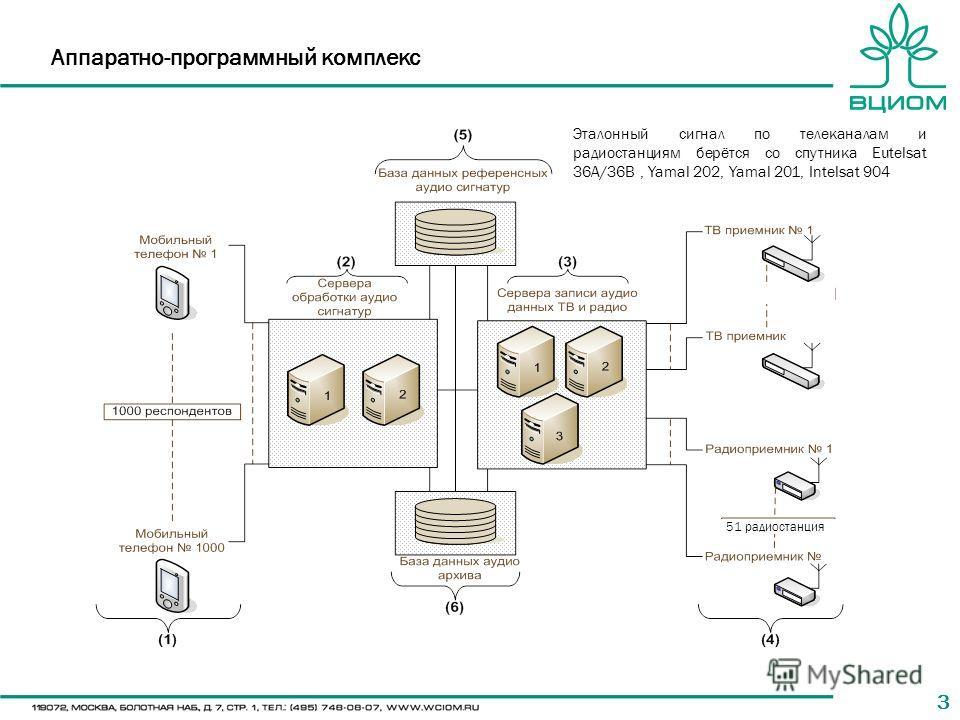33 Аппаратно-программный комплекс Эталонный сигнал по телеканалам и радиостанциям берётся со спутника Eutelsat 36A/36B, Yamal 202, Yamal 201, Intelsat 904 51 радиостанция