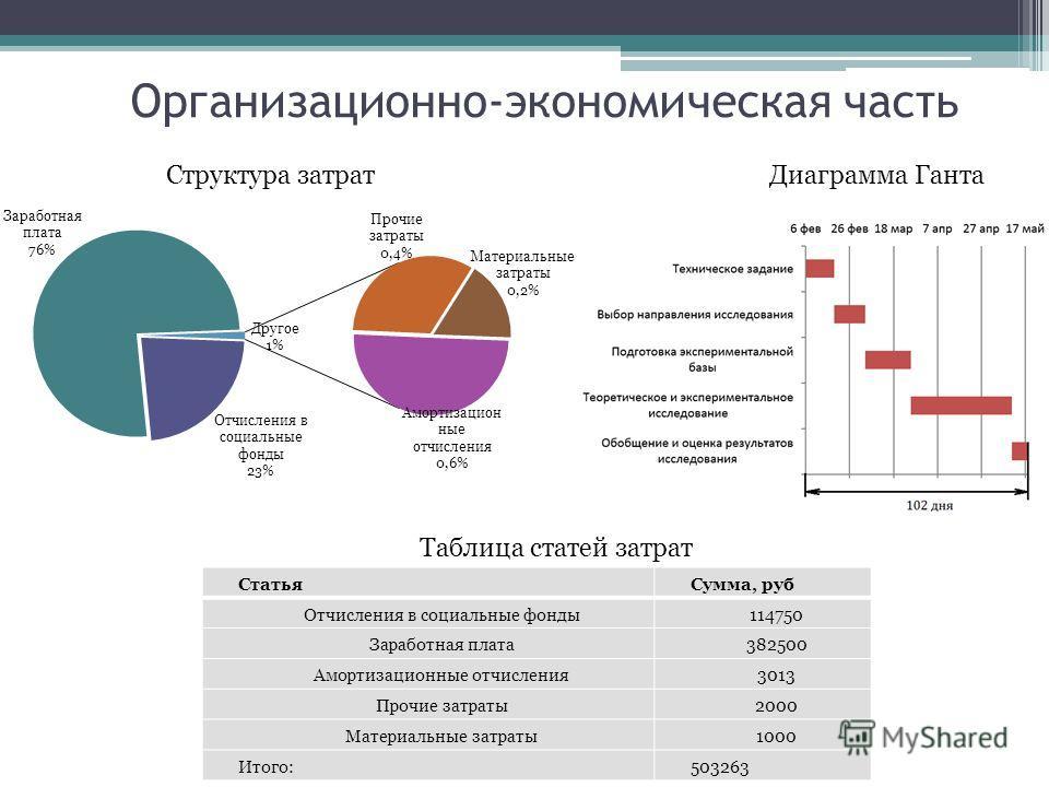 Организационно-экономическая часть Диаграмма ГантаСтруктура затрат СтатьяСумма, руб Отчисления в социальные фонды114750 Заработная плата382500 Амортизационные отчисления3013 Прочие затраты2000 Материальные затраты1000 Итого:503263 Таблица статей затр