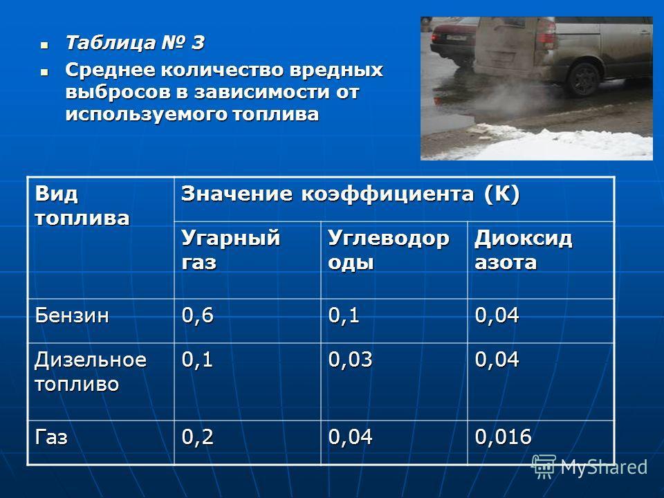 Таблица 3 Среднее количество вредных выбросов в зависимости от используемого топлива Вид топлива Значение коэффициента (К) Угарный газ Углеводор оды Диоксид азота Бензин0,60,10,04 Дизельное топливо 0,10,030,04 Газ0,20,040,016
