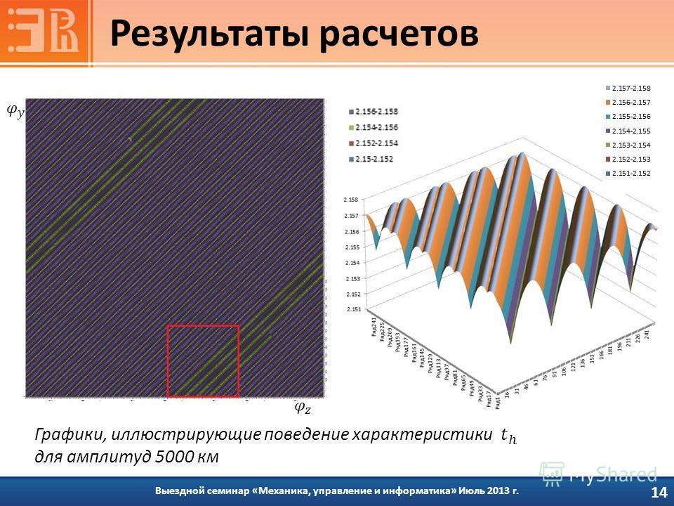Выездной семинар «Механика, управление и информатика» Июль 2013 г. Результаты расчетов 14
