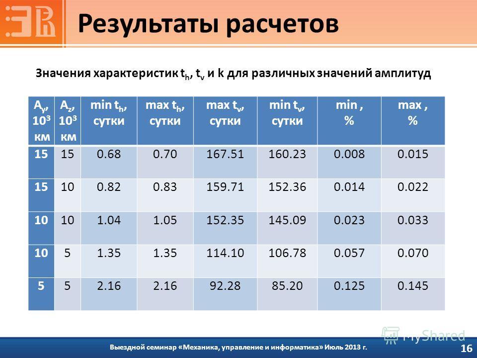 Выездной семинар «Механика, управление и информатика» Июль 2013 г. Результаты расчетов 16 Значения характеристик t h, t v и k для различных значений амплитуд A y, 10 3 км A z, 10 3 км min t h, сутки max t h, сутки max t v, сутки min t v, сутки min, %