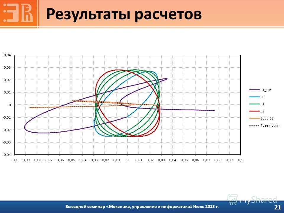 Выездной семинар «Механика, управление и информатика» Июль 2013 г. Результаты расчетов 21