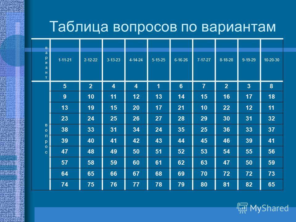 Таблица вопросов по вариантам вариант вариант 1-11-212-12-223-13-234-14-245-15-256-16-267-17-278-18-289-19-2910-20-30 вопрос вопрос 5244167238 9101112131415161718 13191520172110221211 23242526272829303132 38333134243525363337 39404142434445463941 474