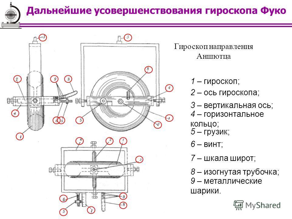 Гироскоп направления Аншютца 1 – гироскоп; 2 – ось гироскопа; 3 – вертикальная ось; 4 – горизонтальное кольцо; 5 – грузик; 6 – винт; 7 – шкала широт; 8 – изогнутая трубочка; 9 – металлические шарики. Дальнейшие усовершенствования гироскопа Фуко