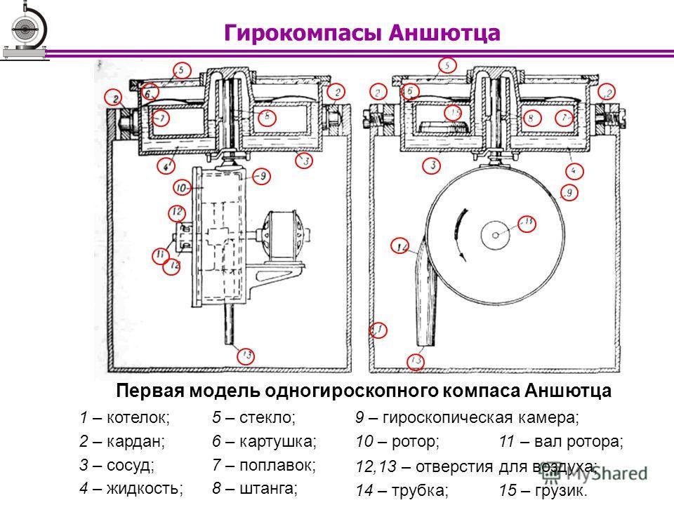 Гирокомпасы Аншютца Первая модель одногироскопного компаса Аншютца 1 – котелок; 2 – кардан; 3 – сосуд; 4 – жидкость; 5 – стекло; 6 – картушка; 7 – поплавок; 8 – штанга; 9 – гироскопическая камера; 10 – ротор;11 – вал ротора; 12,13 – отверстия для воз