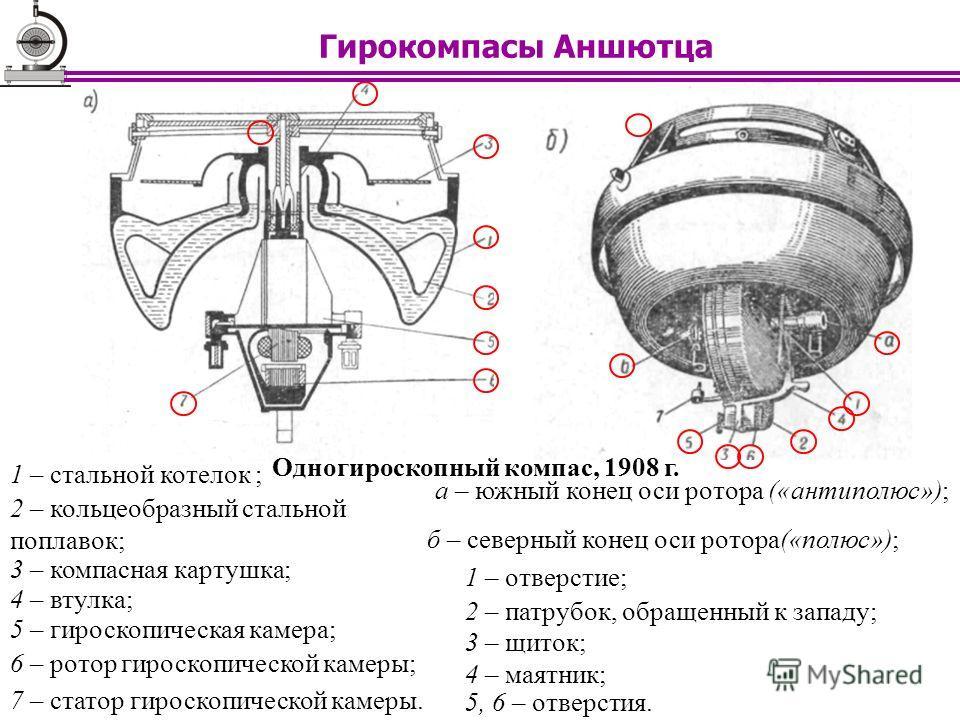 1 – стальной котелок ; а – южный конец оси ротора («антиполюс»); Одногироскопный компас, 1908 г. 2 – кольцеобразный стальной поплавок; 3 – компасная картушка; 4 – втулка; 5 – гироскопическая камера; 6 – ротор гироскопической камеры; 7 – статор гироск