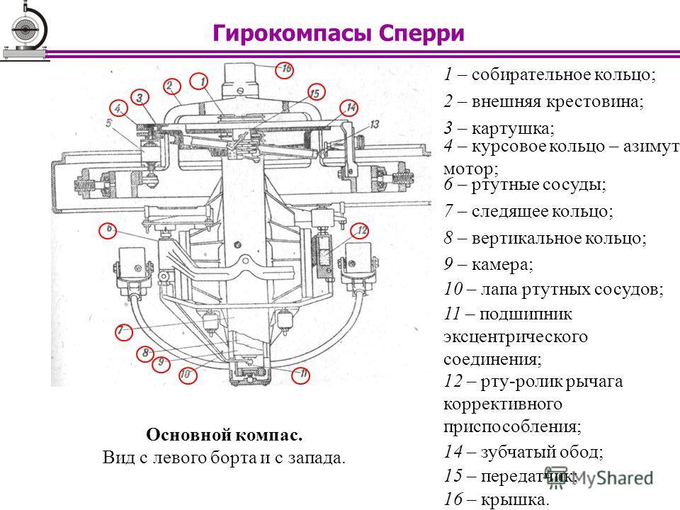 1 – собирательное кольцо; Основной компас. Вид с левого борта и с запада. 2 – внешняя крестовина; 3 – картушка; 4 – курсовое кольцо – азимут- мотор; 6 – ртутные сосуды; 7 – следящее кольцо; 8 – вертикальное кольцо; 9 – камера; 10 – лапа ртутных сосуд