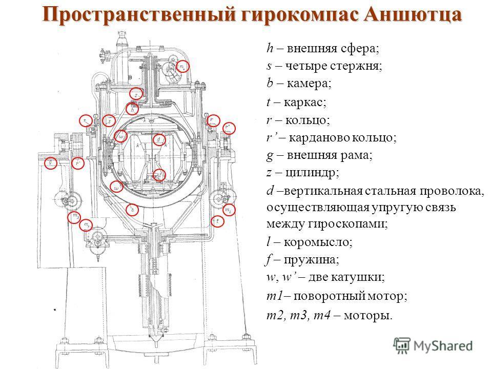 Пространственный гирокомпас Аншютца h – внешняя сфера; s – четыре стержня; b – камера; t – каркас; r – кольцо; r – карданово кольцо; g – внешняя рама; z – цилиндр; d –вертикальная стальная проволока, осуществляющая упругую связь между гироскопами; l