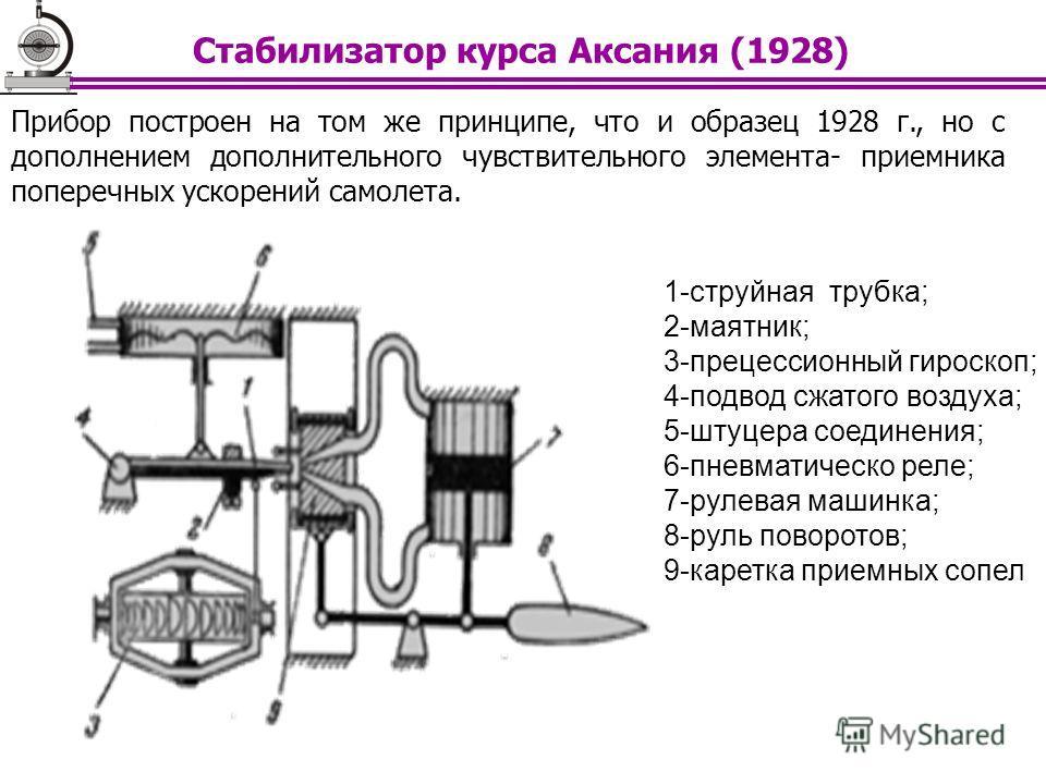 Прибор построен на том же принципе, что и образец 1928 г., но с дополнением дополнительного чувствительного элемента- приемника поперечных ускорений самолета. 1-струйная трубка; 2-маятник; 3-прецессионный гироскоп; 4-подвод сжатого воздуха; 5-штуцера