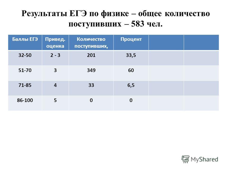 Результаты ЕГЭ по физике – общее количество поступивших – 583 чел. Баллы ЕГЭПривед. оценка Количество поступивших, Процент 32-502 - 320133,5 51-70334960 71-854336,5 86-100500