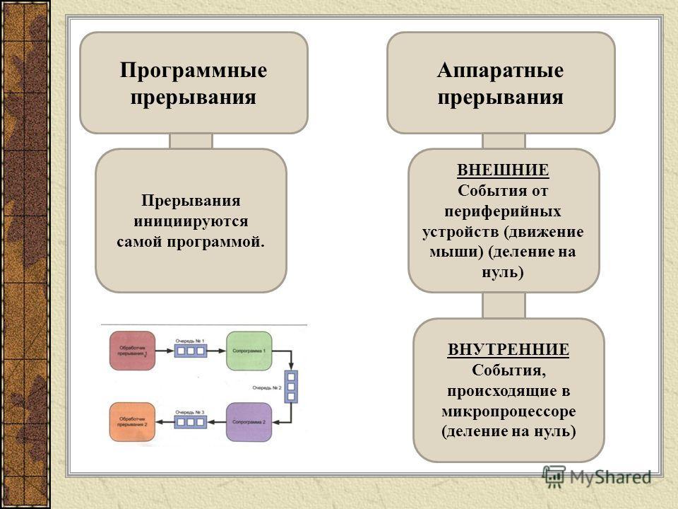 Программные прерывания Аппаратные прерывания ВНЕШНИЕ События от периферийных устройств (движение мыши) (деление на нуль) ВНУТРЕННИЕ События, происходящие в микропроцессоре (деление на нуль) Прерывания инициируются самой программой.