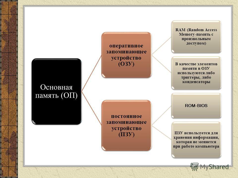 Основная память (ОП) оперативное запоминающее устройство (ОЗУ) RAM (Random Access Memory-память с произвольным доступом) В качестве элементов памяти в ОЗУ используются либо триггеры, либо конденсаторы постоянное запоминающее устройство (ПЗУ) ROM-BIOS