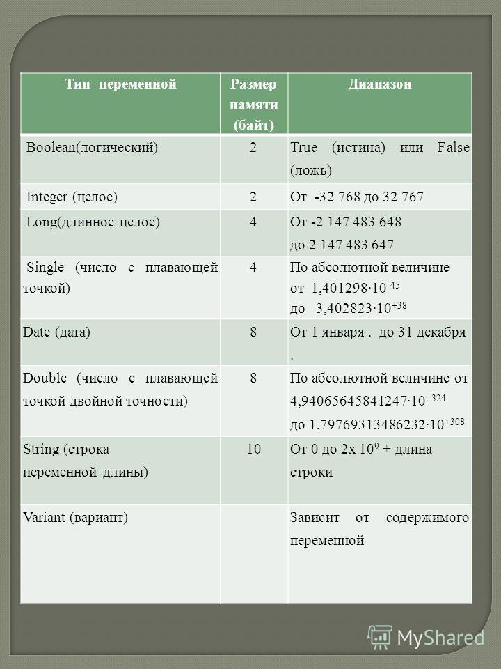 Тип переменной Размер памяти (байт) Диапазон Boolean(логический)2 True (истина) или False (ложь) Integer (целое)2От -32 768 до 32 767 Long(длинное целое)4 От -2 147 483 648 до 2 147 483 647 Single (число с плавающей точкой) 4 По абсолютной величине о