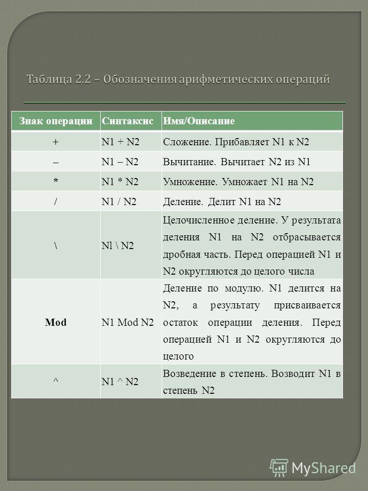 Знак операцииСинтаксисИмя/Описание +N1 + N2Сложение. Прибавляет N1 к N2 –N1 – N2Вычитание. Вычитает N2 из N1 *N1 * N2Умножение. Умножает N1 на N2 /N1 / N2Деление. Делит N1 на N2 \Nl \ N2 Целочисленное деление. У результата деления N1 на N2 отбрасывае