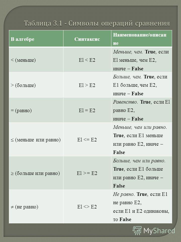 В алгебреСинтаксис Наименование/описан ие < (меньше)El < Е2 Меньше, чем. True, если El меньше, чем Е2, иначе – False > (больше)El > Е2 Больше, чем. True, если Е1 больше, чем Е2, иначе – False = (равно)El = Е2 Равенство. True, если El равно Е2, иначе
