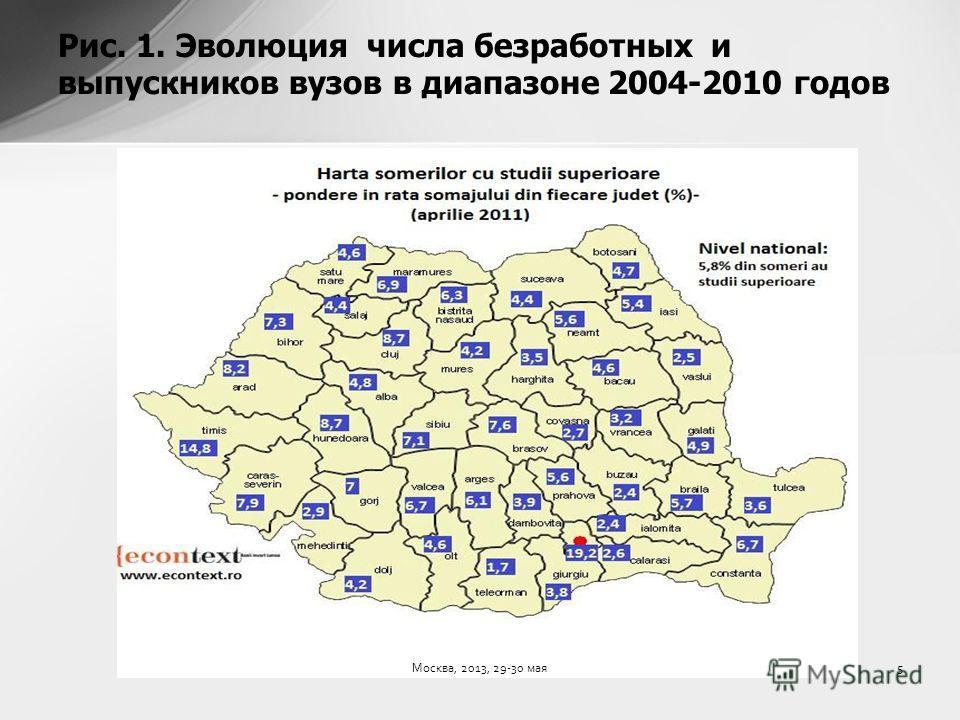 Рис. 1. Эволюция числа безработных и выпускников вузов в диапазоне 2004-2010 годов 5Москва, 2013, 29-30 мая