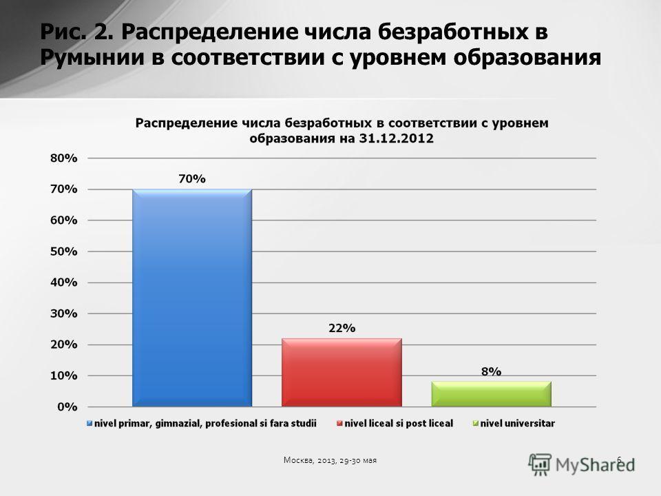 Рис. 2. Распределение числа безработных в Румынии в соответствии с уровнем образования 6Москва, 2013, 29-30 мая