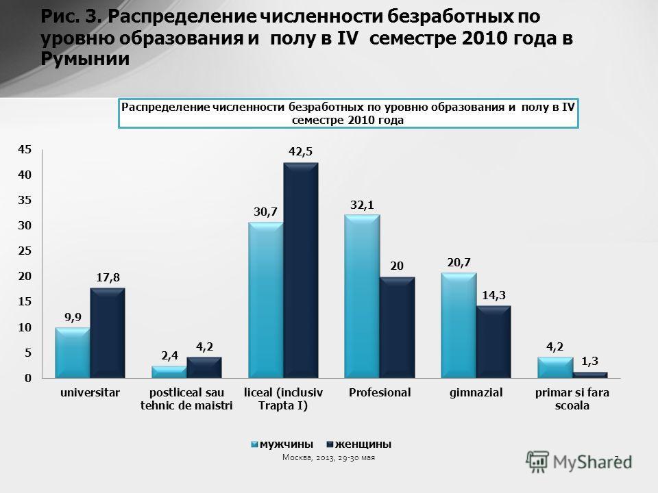 Рис. 3. Распределение численности безработных по уровню образования и полу в IV семестре 2010 года в Румынии 7Москва, 2013, 29-30 мая