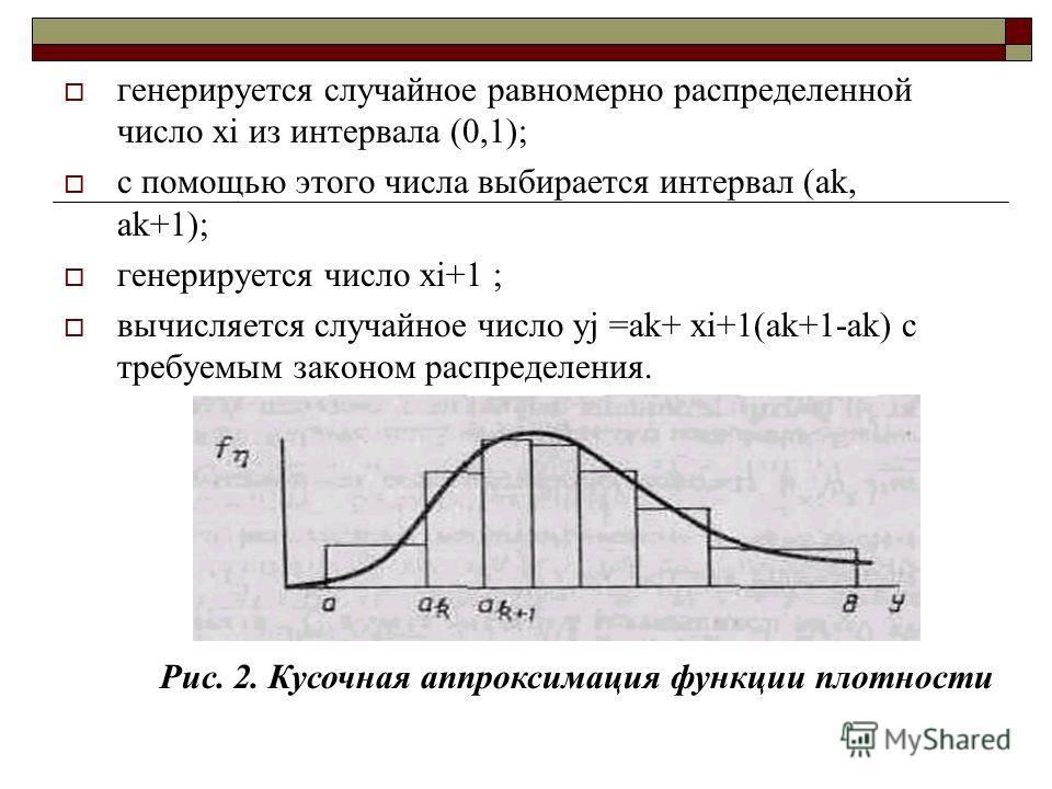 генерируется случайное равномерно распределенной число xi из интервала (0,1); с помощью этого числа выбирается интервал (ak, ak+1); генерируется число xi+1 ; вычисляется случайное число yj =ak+ xi+1(ak+1-ak) с требуемым законом распределения. Рис. 2.
