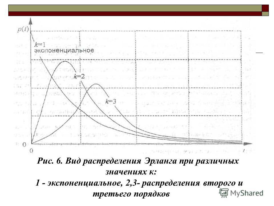 Рис. 6. Вид распределения Эрланга при различных значениях к: 1 - экспоненциальное, 2,3- распределения второго и третьего порядков