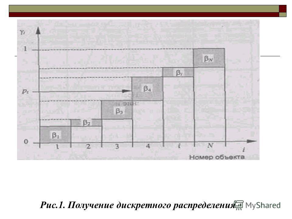 Рис.1. Получение дискретного распределения